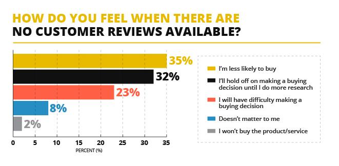 customer feedback important
