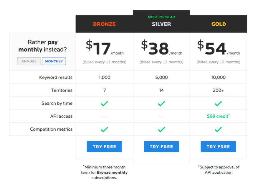 wordtracker pricing
