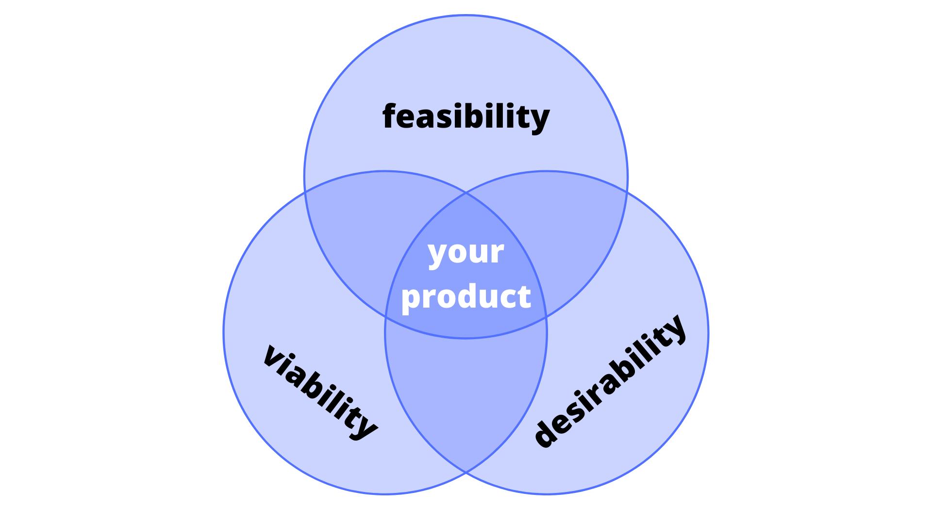 product market fit venn diagram