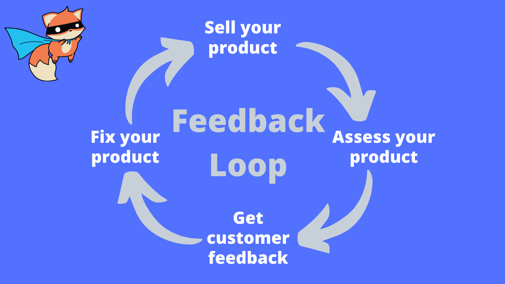 saas product strategy feedback loop