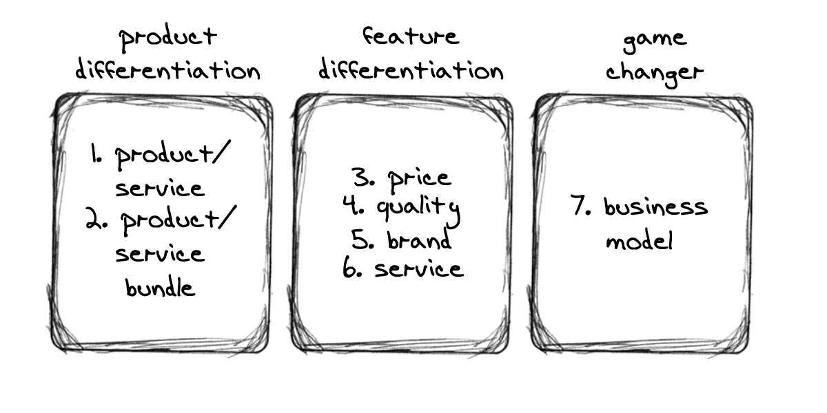 Product Differentiation Strategies