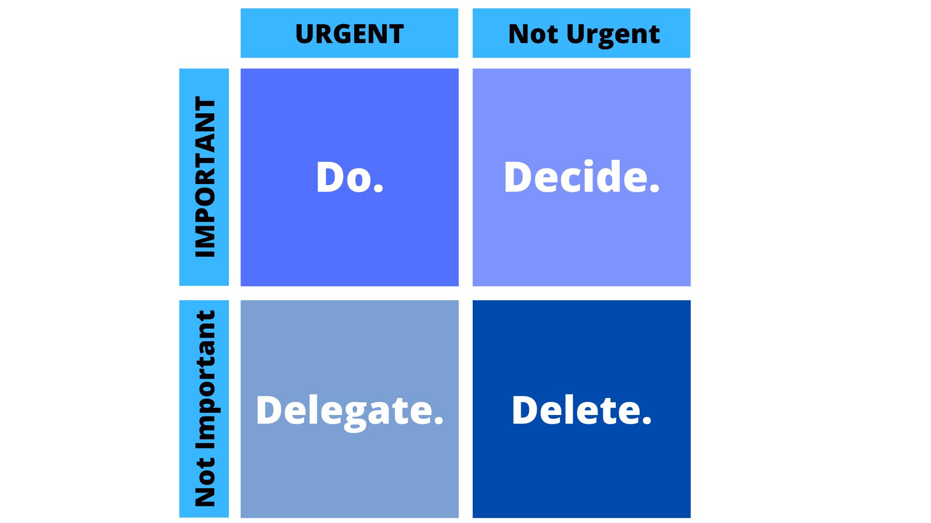 Decision making diagram - Eisenhower Matrix