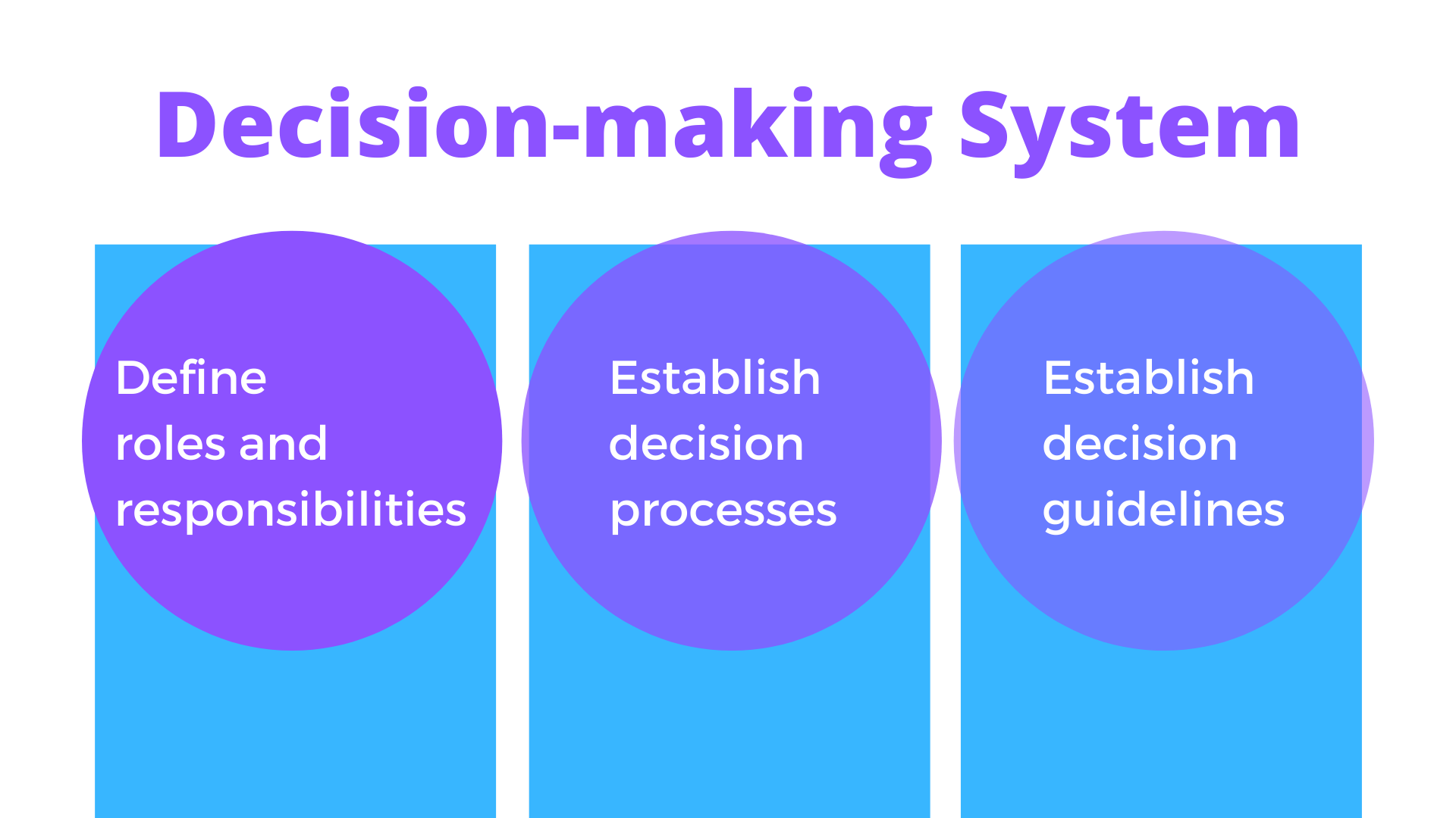 decision-making system